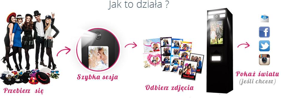 Jak działa fotobudka